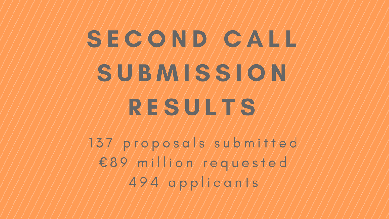 First results of Second Call for Proposals announced